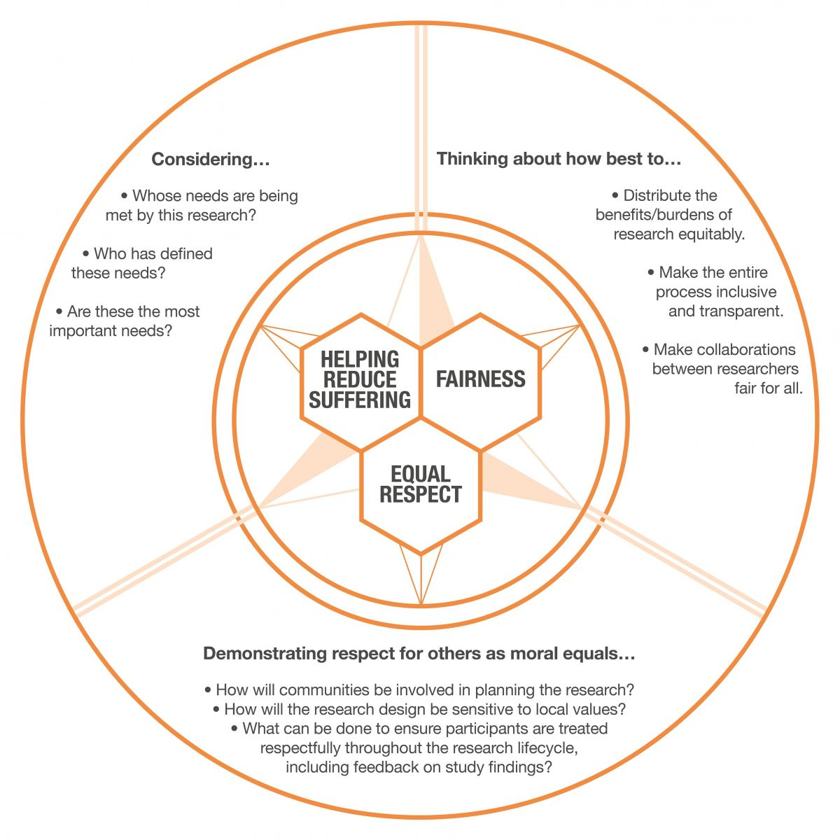 Ethical compass diagram