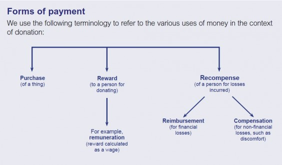Payment diagram